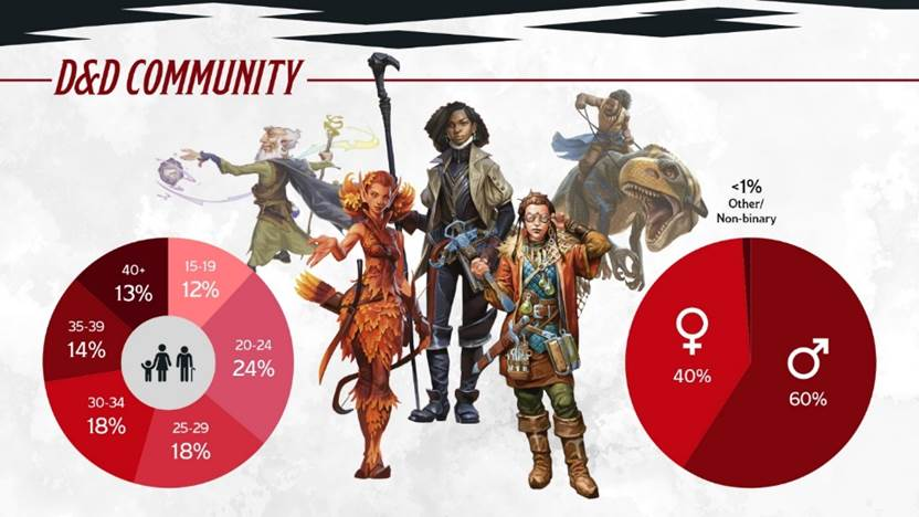 Dungeons & Dragons stats